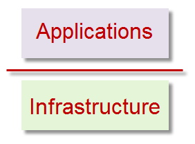 IT infrastructure vs applications